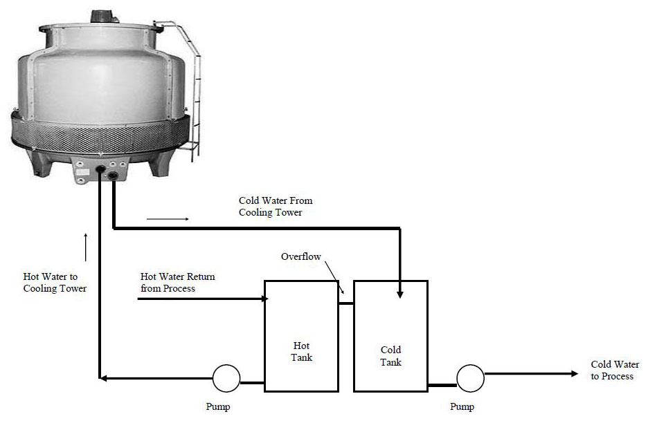 FRP COOLING TOWERS SYSTEMS American Chillers And Cooling