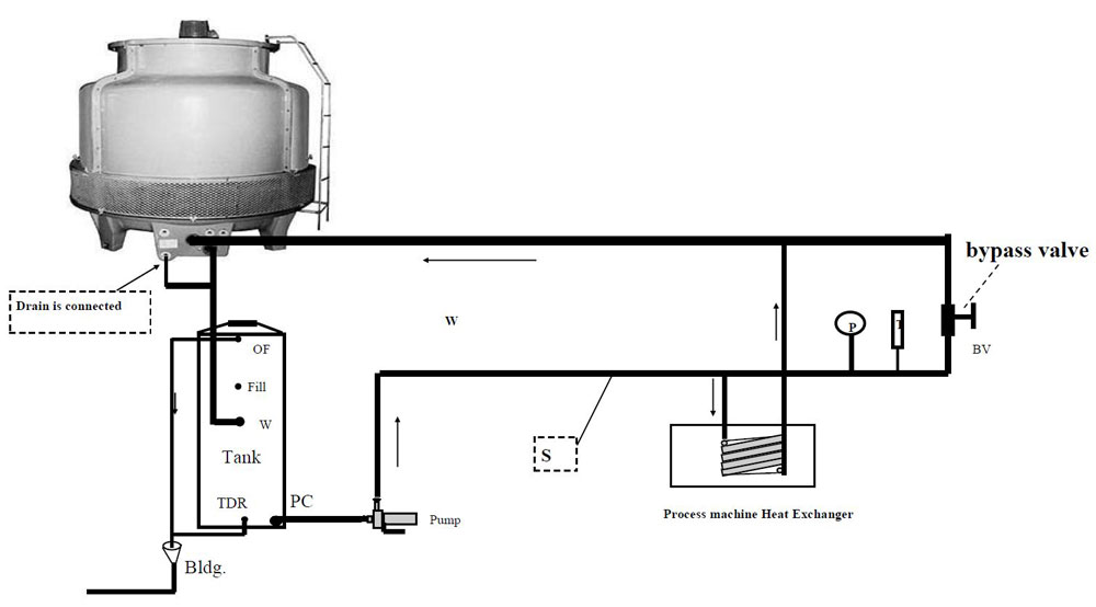 What Pipe Size Should I Use For My Chiller Or Cooling Tower