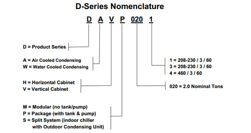 D Series Nomenclature