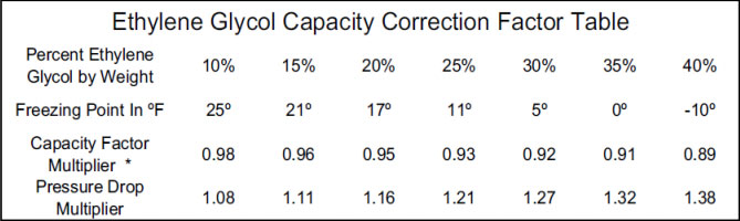 ethylene-glycol-capacity-correction-factor-table