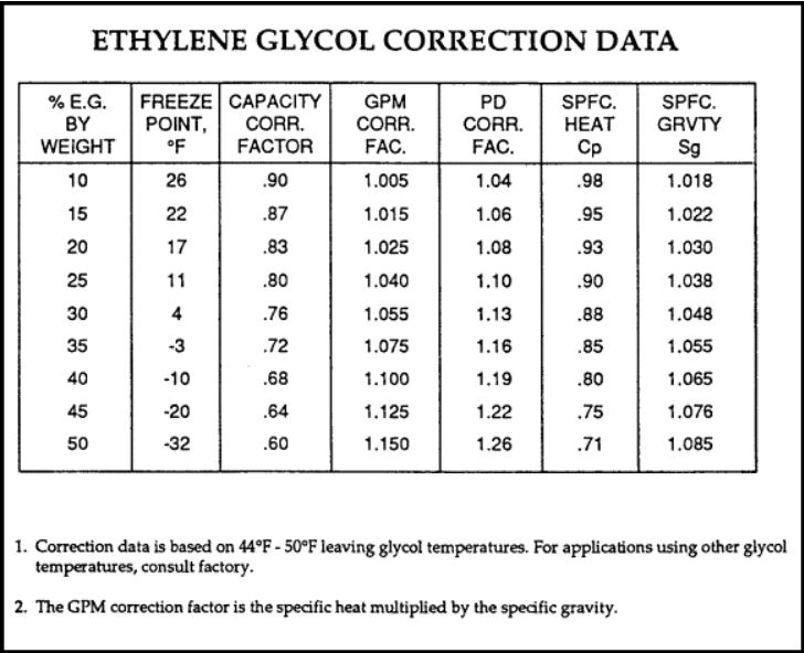 ethylene glycol correction data