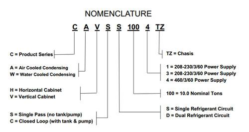 nomenclature-commercial-chillers