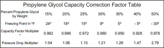 propylene-glycol-capacity-correction-factor-table