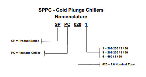 nomenclature-commercial-chillers